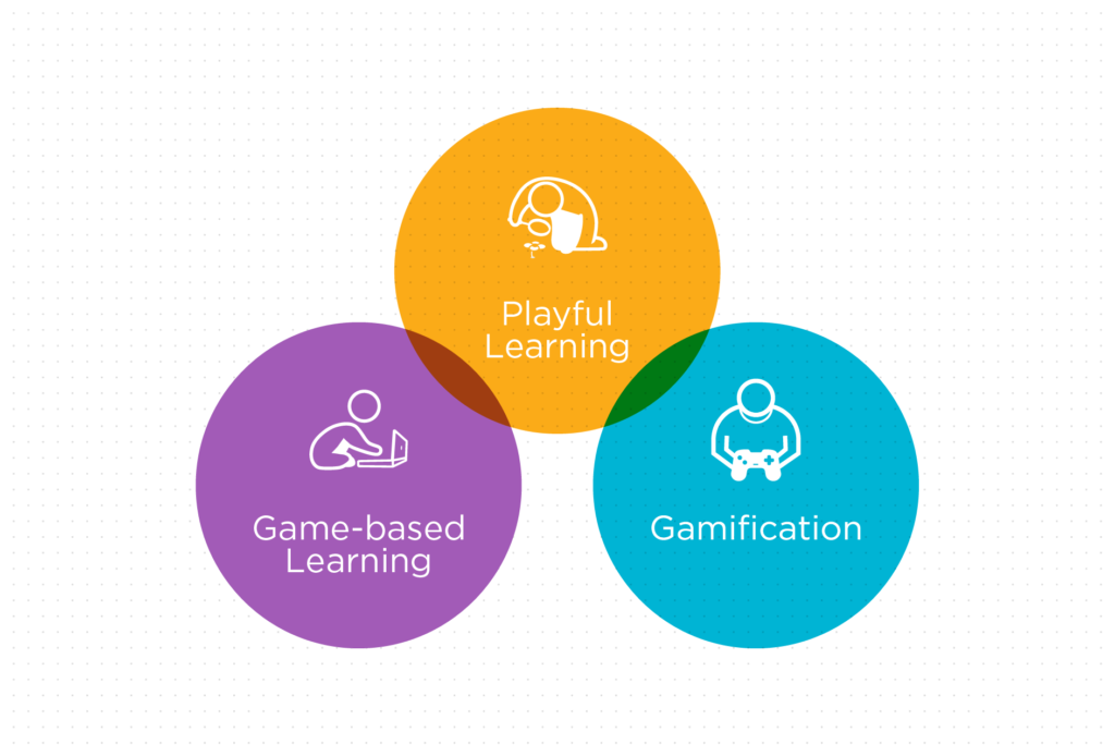 Gamification, Game-based Learning, and Playful Learning